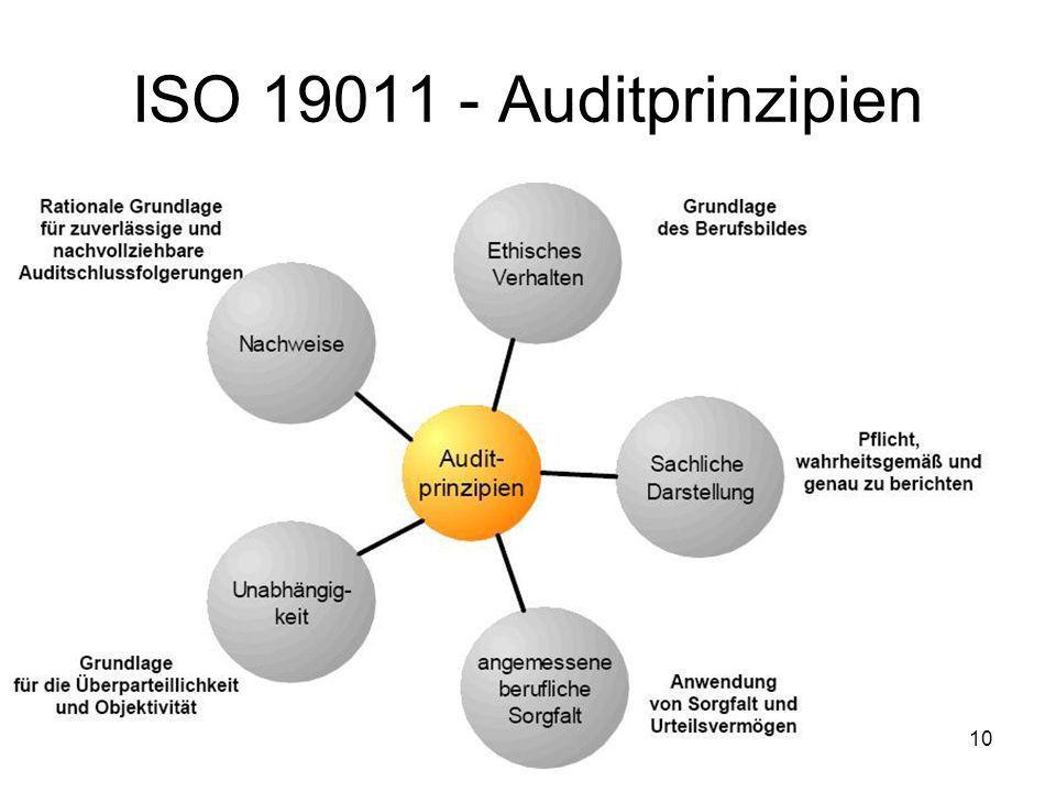 ISO 19011 - Auditprinzipien