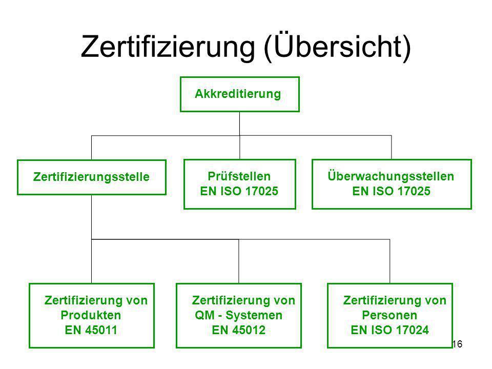 Zertifizierung (Übersicht)