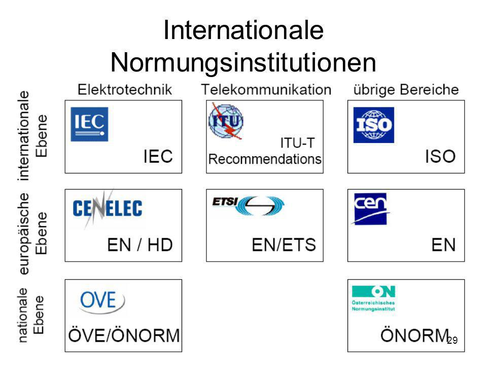 Internationale Normungsinstitutionen