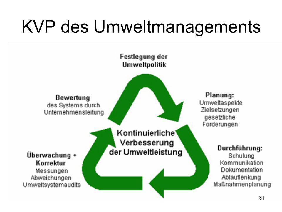 KVP des Umweltmanagements