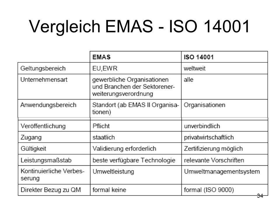 Vergleich EMAS - ISO 14001
