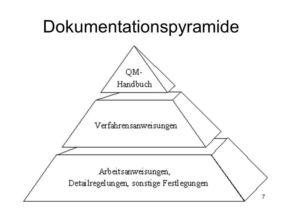 Dokumentationspyramide