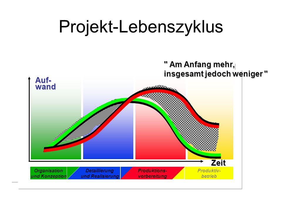 Projekt-Lebenszyklus