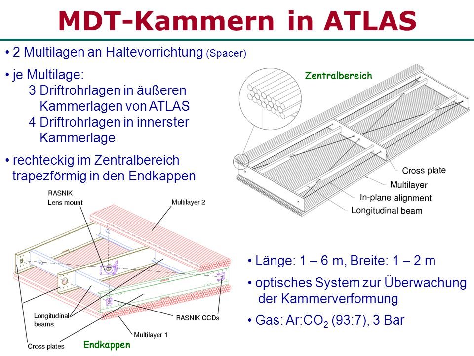 MDT-Kammern in ATLAS 2 Multilagen an Haltevorrichtung (Spacer)