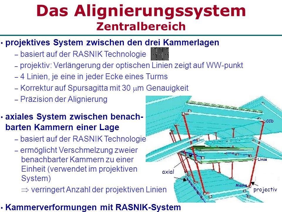 Das Alignierungssystem Zentralbereich