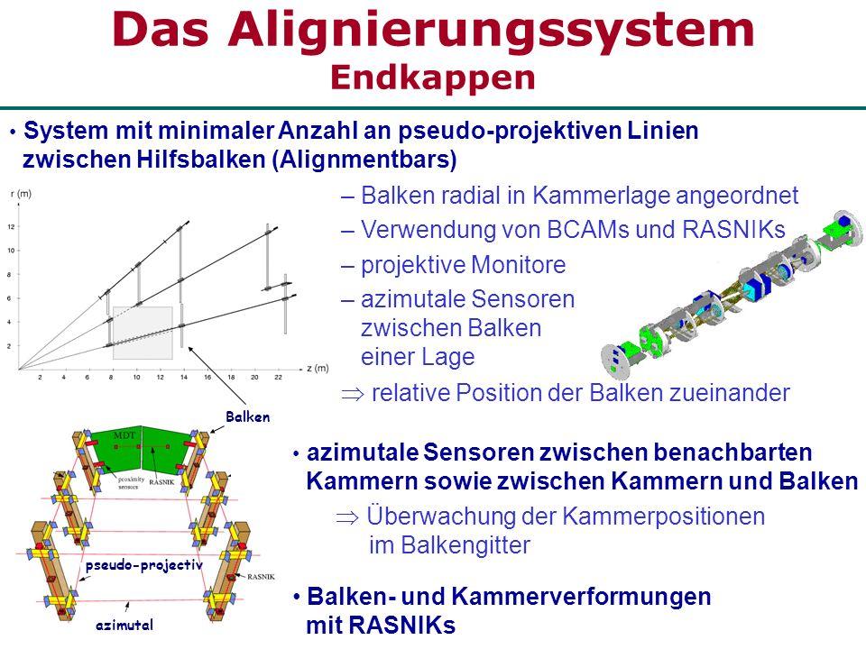 Das Alignierungssystem Endkappen