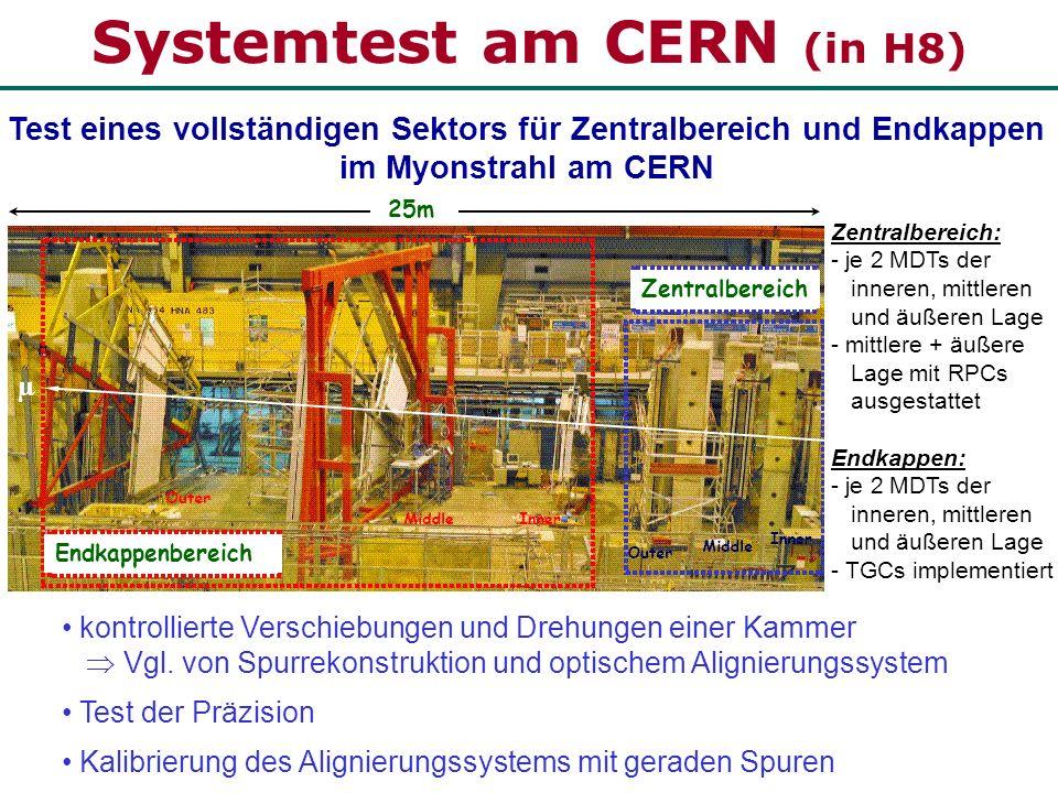 Systemtest am CERN (in H8)