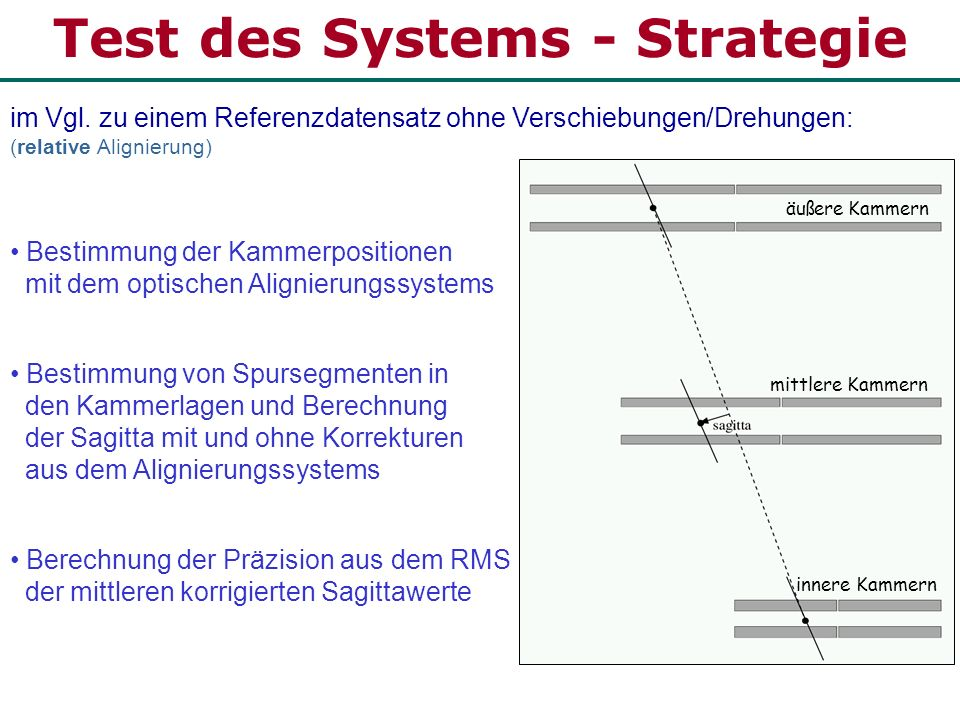 Test des Systems - Strategie