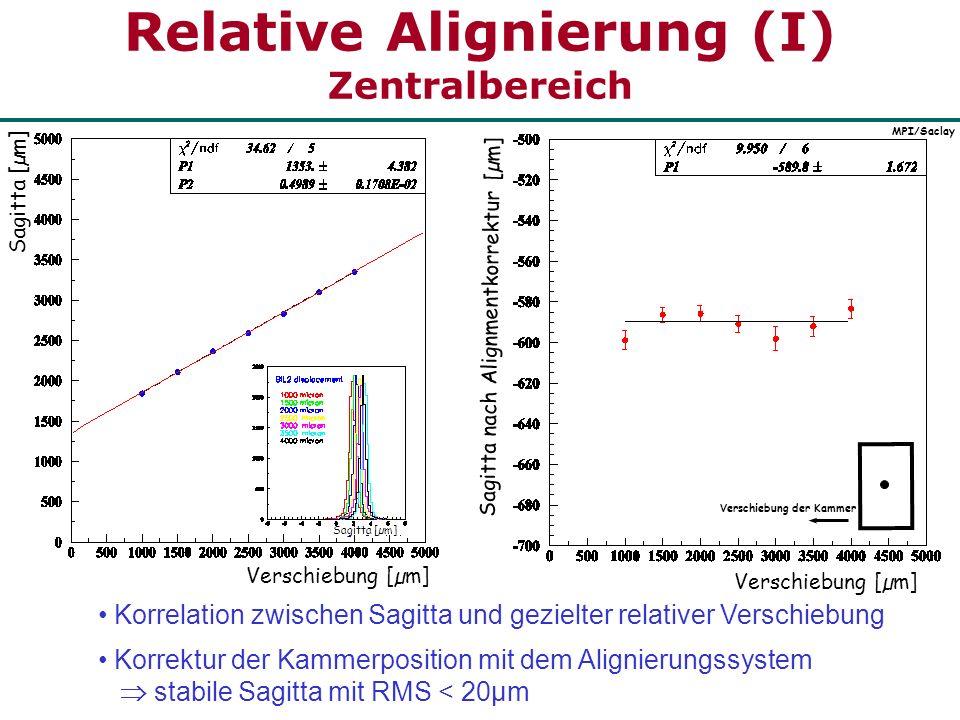 Relative Alignierung (I) Zentralbereich