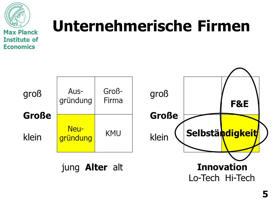 Unternehmerische Firmen