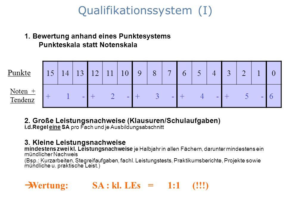 Qualifikationssystem (I)