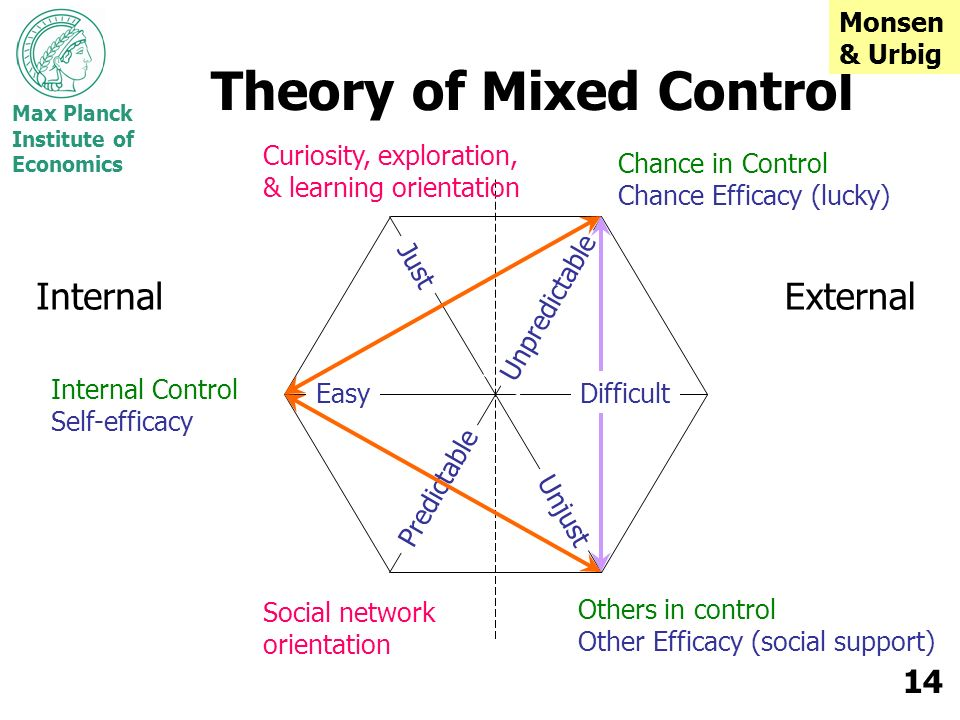 Theory of Mixed Control
