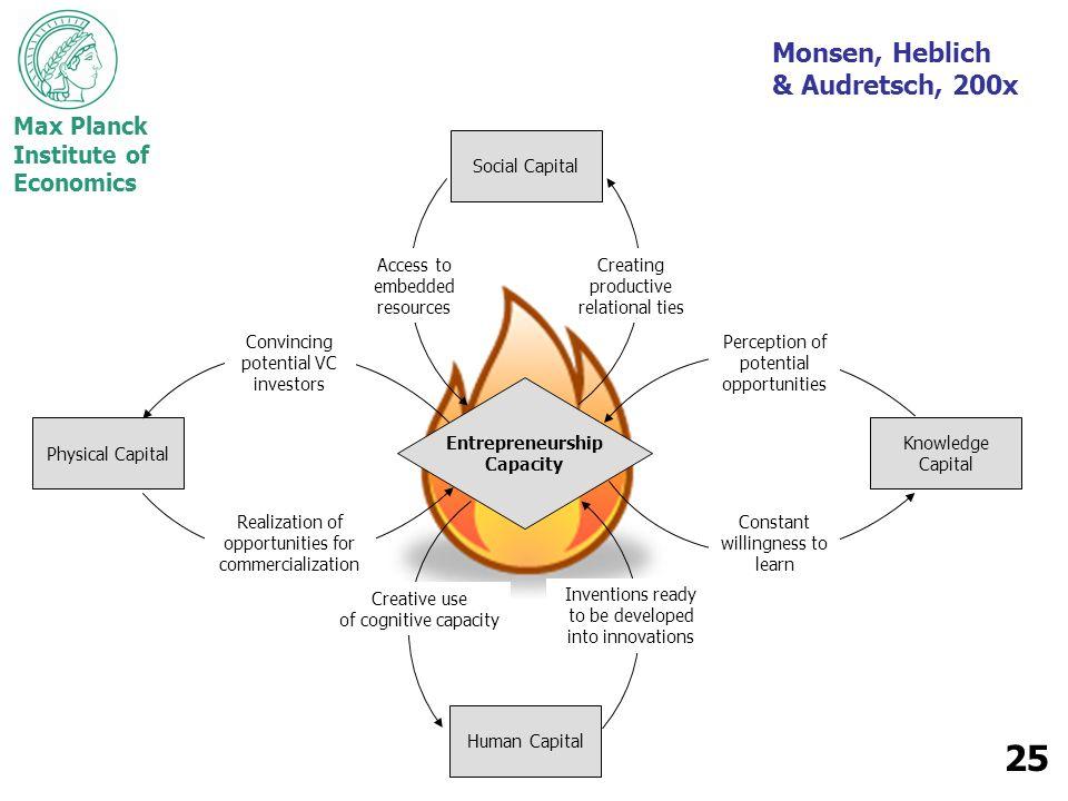 Monsen, Heblich & Audretsch, 200x Social Capital Human Capital