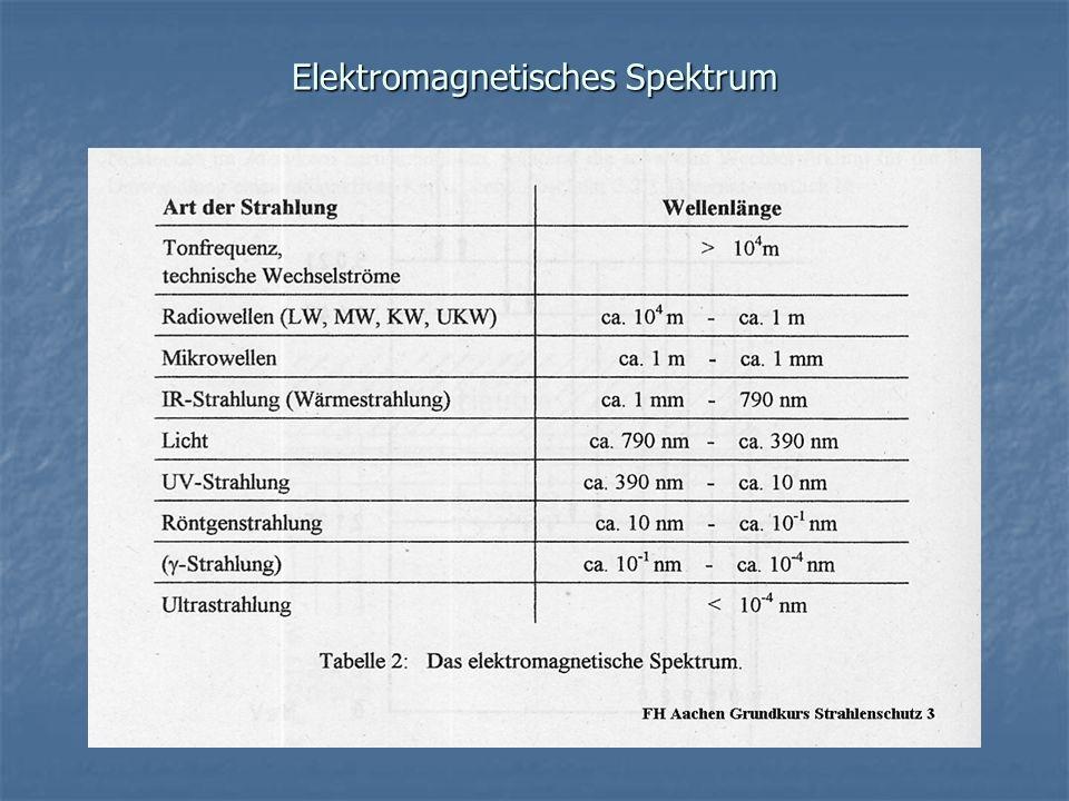 Elektromagnetisches Spektrum