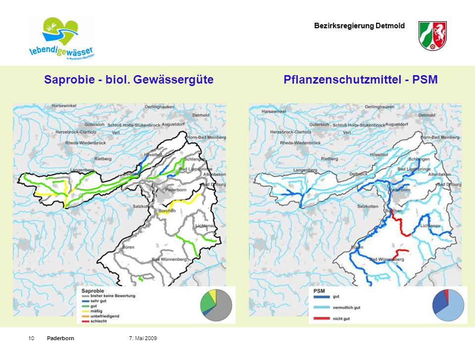 Saprobie - biol. Gewässergüte Pflanzenschutzmittel - PSM