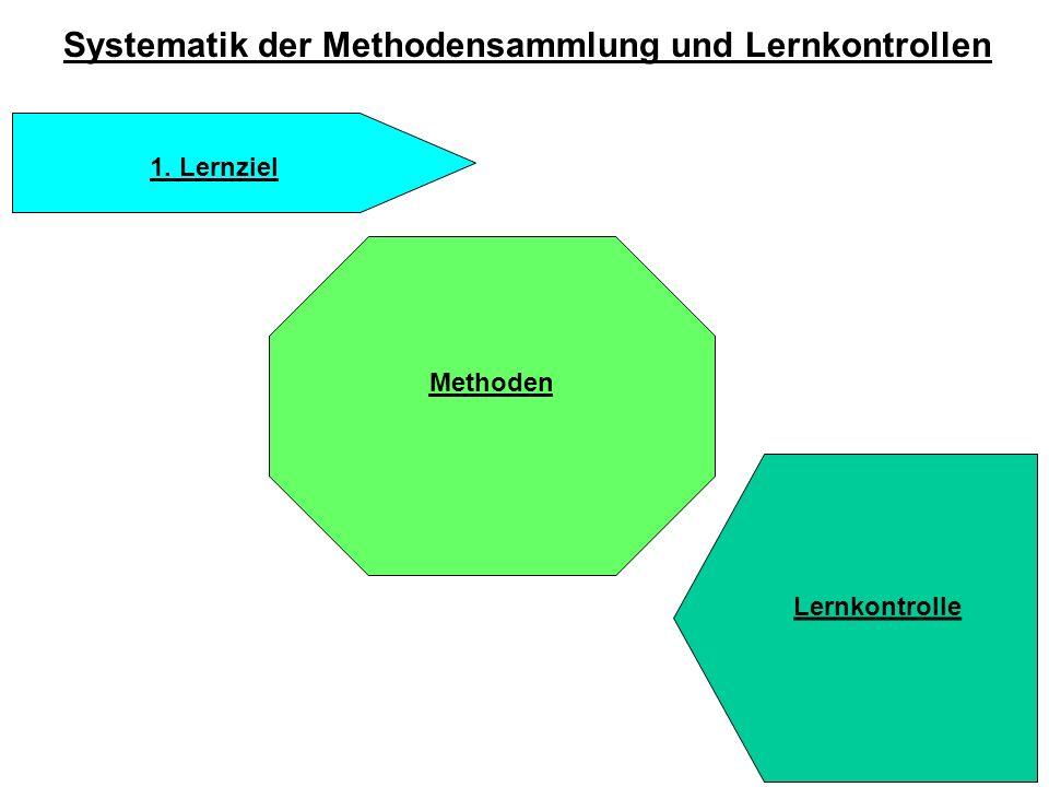 Systematik der Methodensammlung und Lernkontrollen