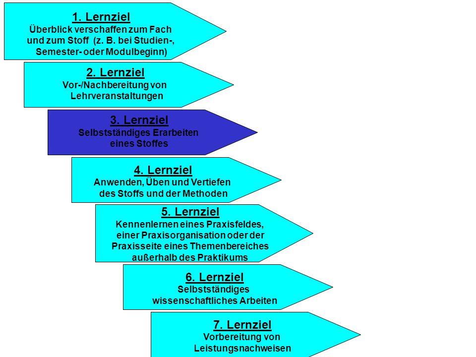 1. Lernziel 2. Lernziel 3. Lernziel 4. Lernziel 5. Lernziel