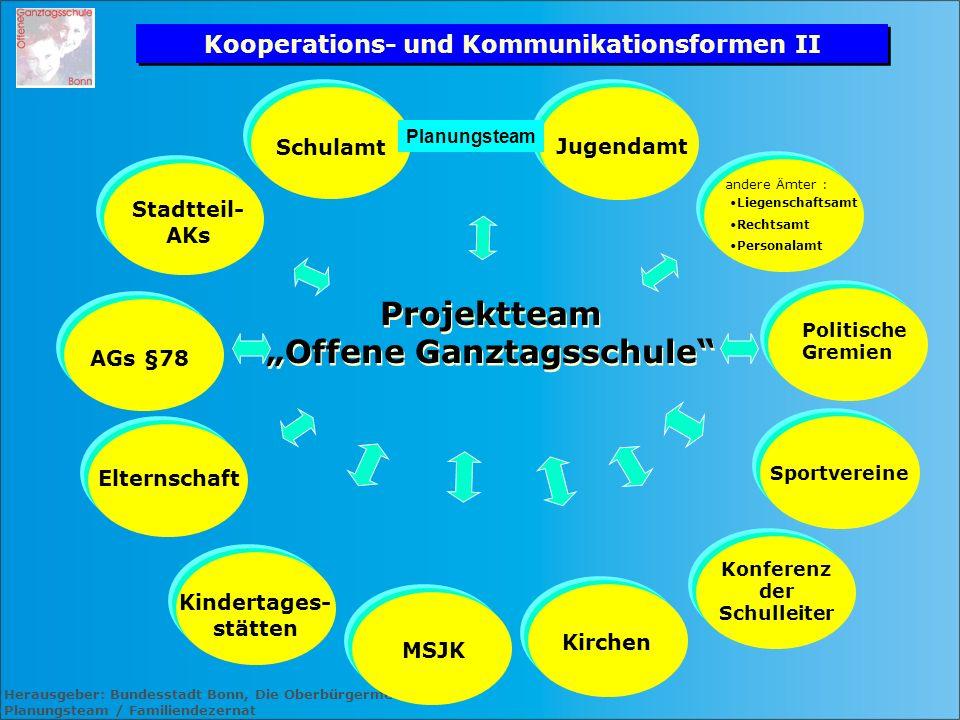 """Kooperations- und Kommunikationsformen II """"Offene Ganztagsschule"""