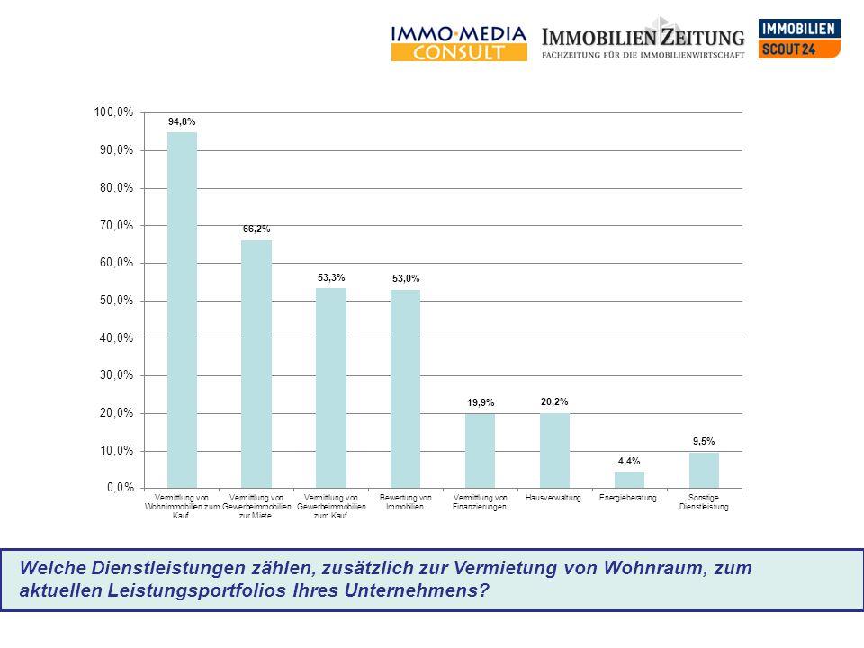 Welche Dienstleistungen zählen, zusätzlich zur Vermietung von Wohnraum, zum aktuellen Leistungsportfolios Ihres Unternehmens