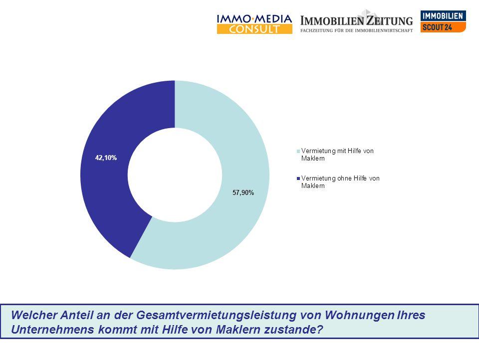 Welcher Anteil an der Gesamtvermietungsleistung von Wohnungen Ihres Unternehmens kommt mit Hilfe von Maklern zustande