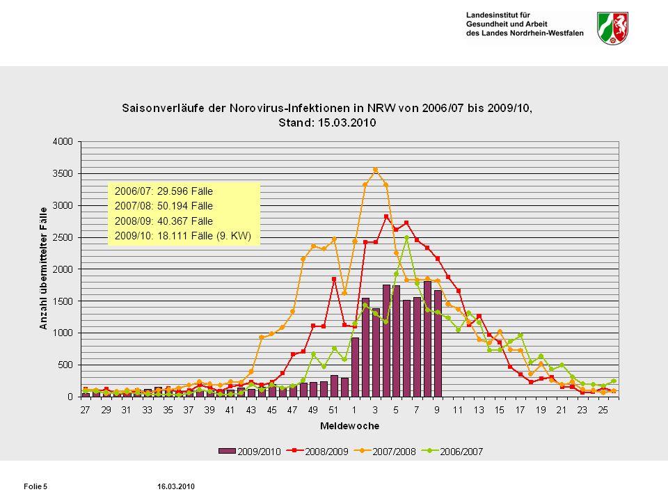 2006/07: 29.596 Fälle 2007/08: 50.194 Fälle 2008/09: 40.367 Fälle