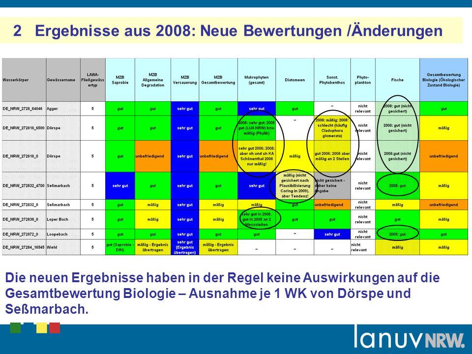 2 Ergebnisse aus 2008: Neue Bewertungen /Änderungen