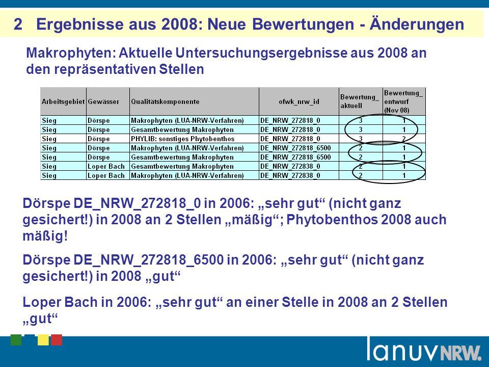 2 Ergebnisse aus 2008: Neue Bewertungen - Änderungen