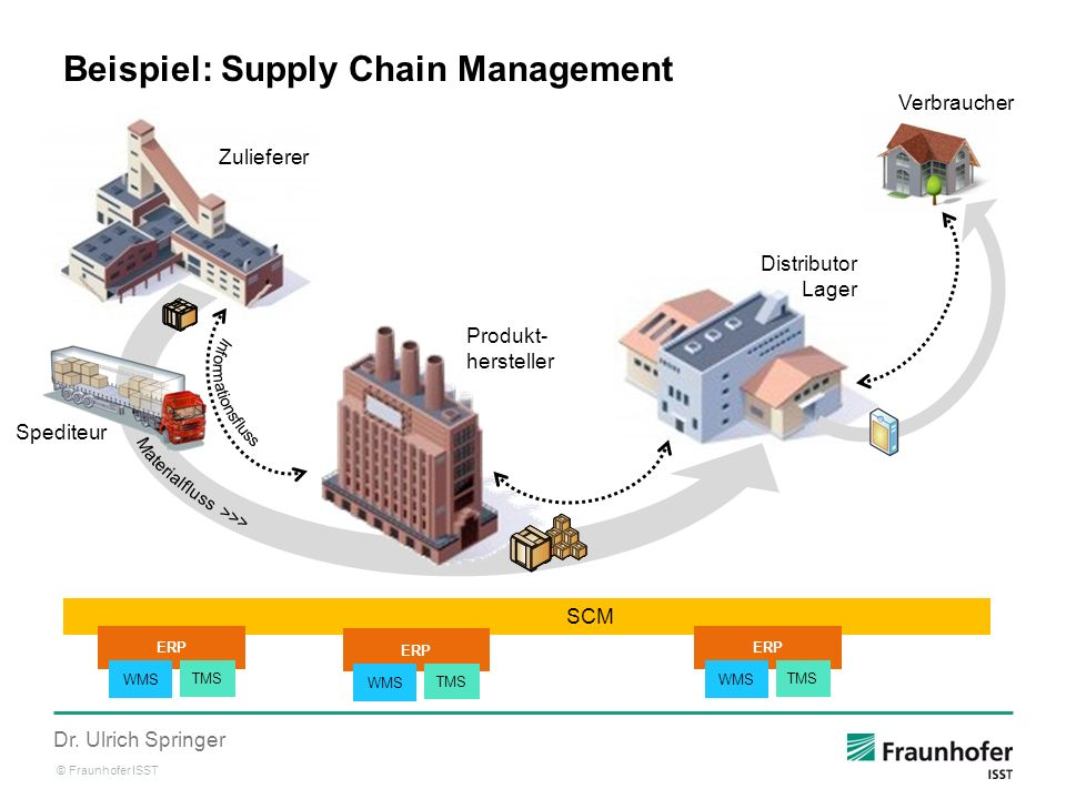 Beispiel: Supply Chain Management