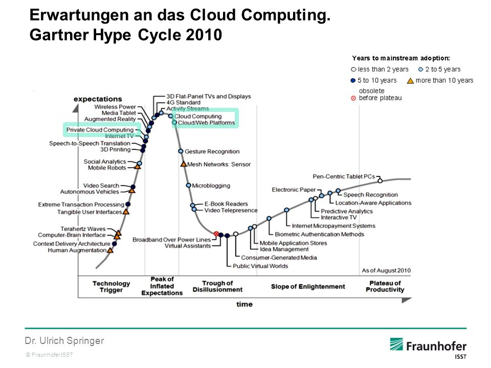 Erwartungen an das Cloud Computing. Gartner Hype Cycle 2010