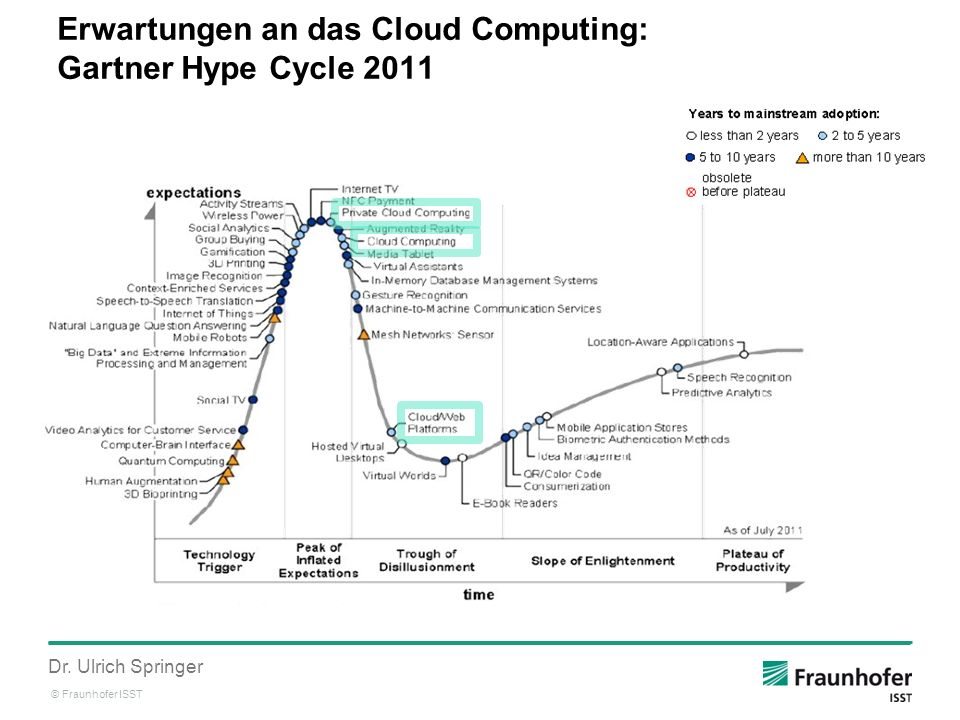 Erwartungen an das Cloud Computing: Gartner Hype Cycle 2011