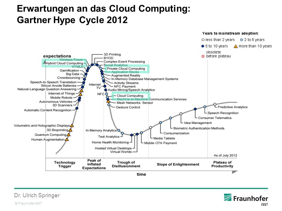 Erwartungen an das Cloud Computing: Gartner Hype Cycle 2012