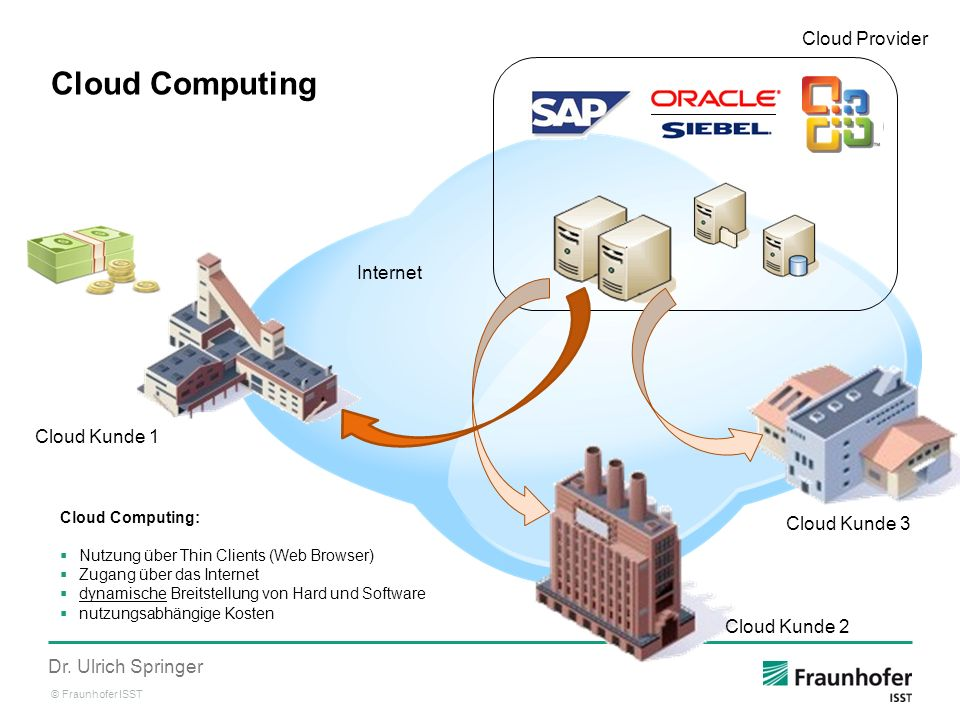 Cloud Computing Cloud Provider Internet Cloud Kunde 1 Cloud Kunde 3