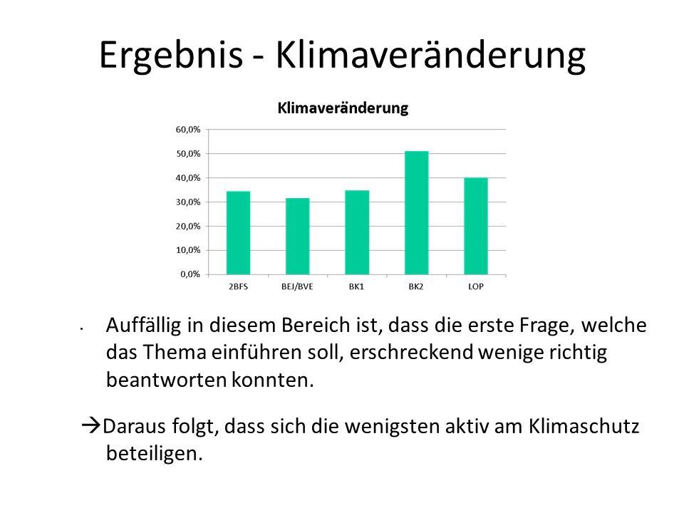 Ergebnis - Klimaveränderung