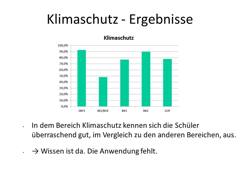 Klimaschutz - Ergebnisse
