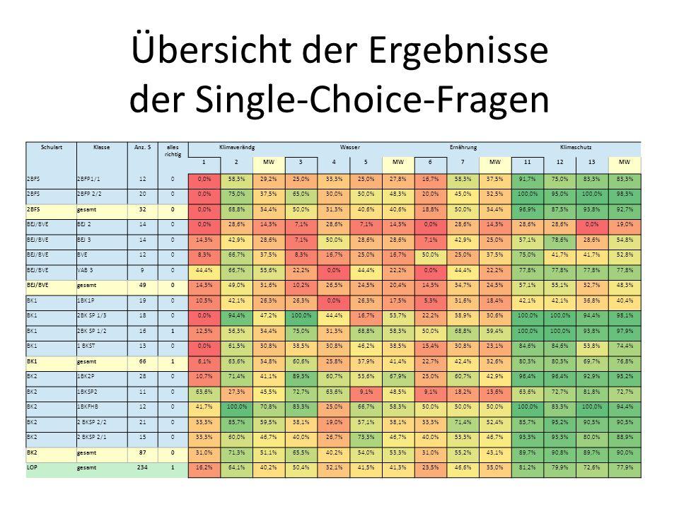 Übersicht der Ergebnisse der Single-Choice-Fragen