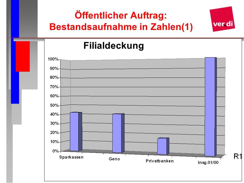 Öffentlicher Auftrag: Bestandsaufnahme in Zahlen(1)