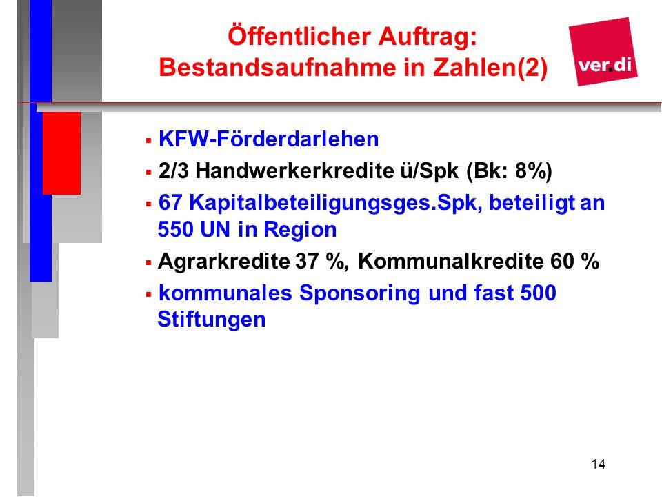 Öffentlicher Auftrag: Bestandsaufnahme in Zahlen(2)
