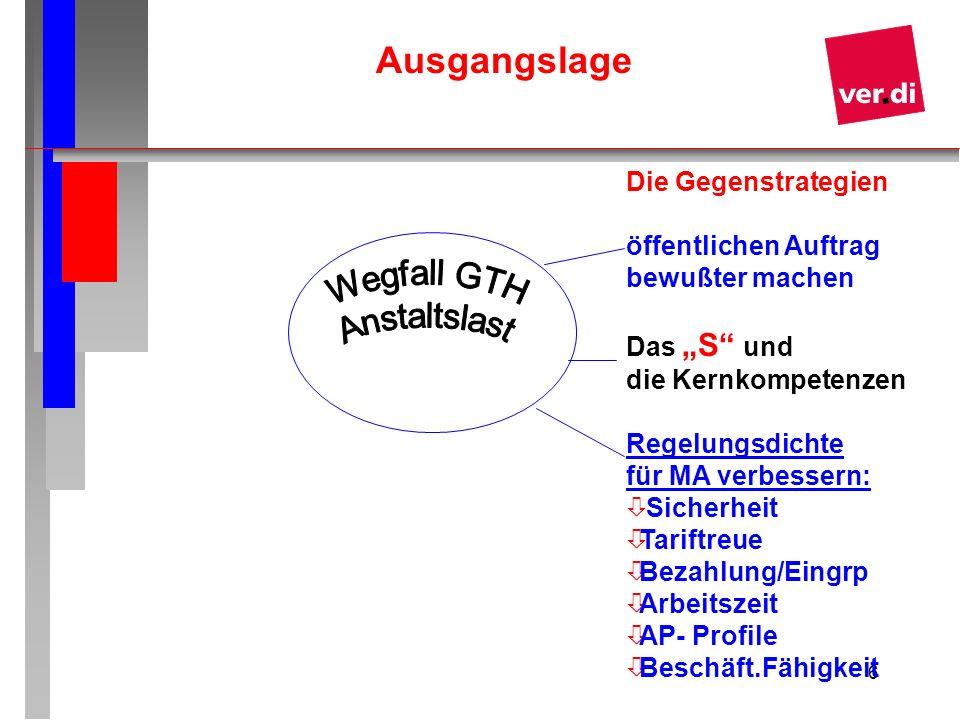 Ausgangslage Wegfall GTH Anstaltslast Die Gegenstrategien