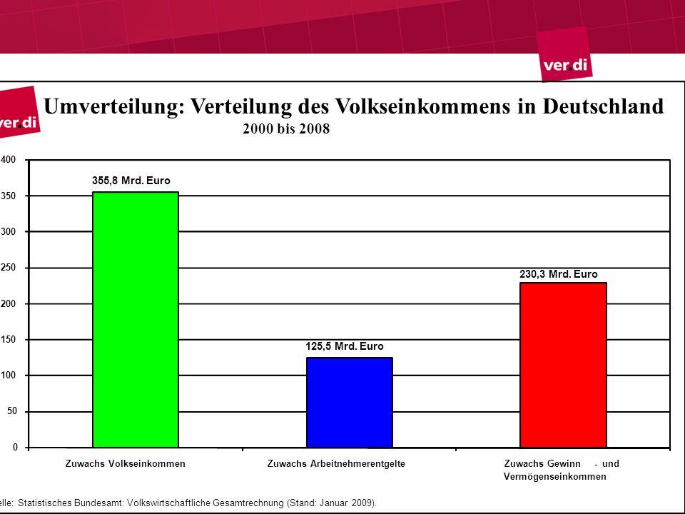Umverteilung: Verteilung des Volkseinkommens in Deutschland