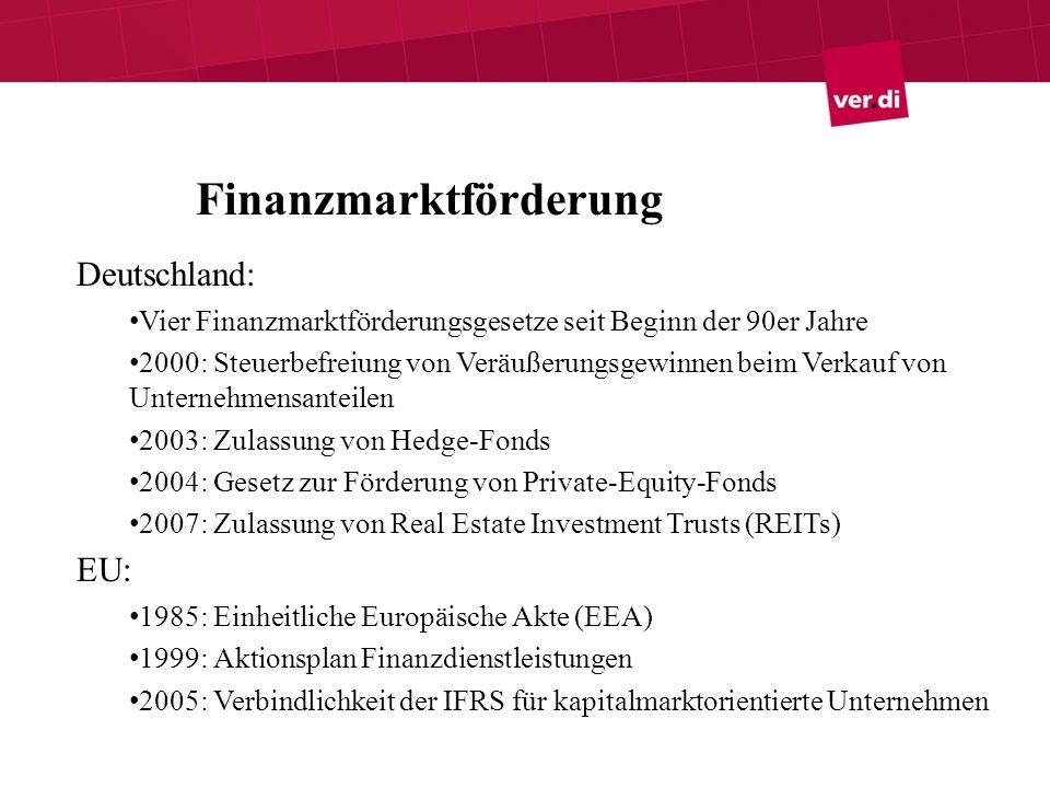 Finanzmarktförderung