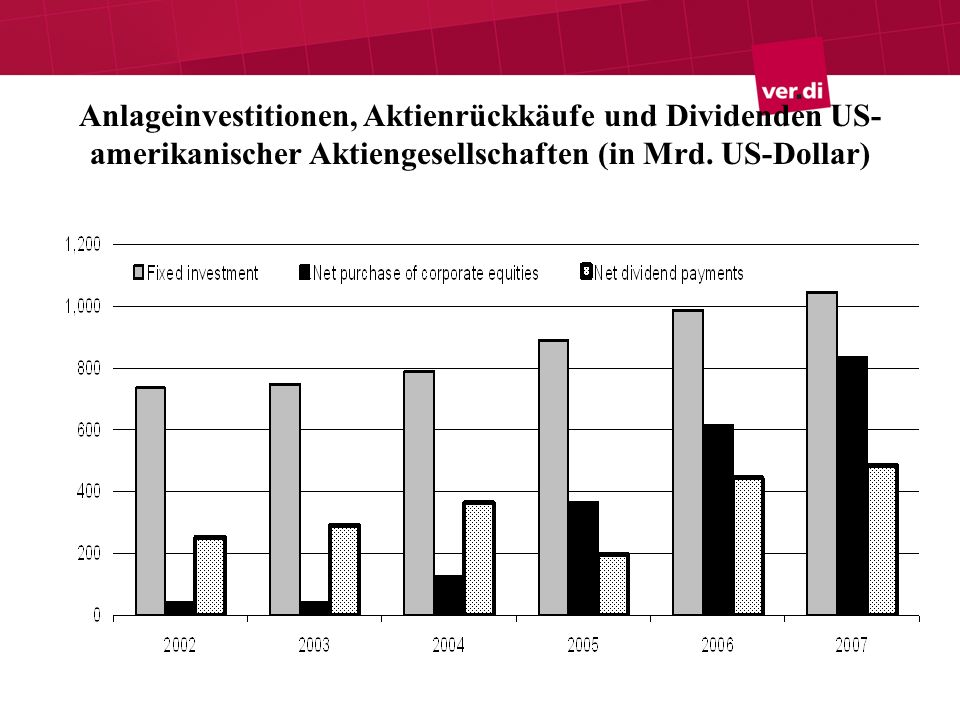 Anlageinvestitionen, Aktienrückkäufe und Dividenden US-amerikanischer Aktiengesellschaften (in Mrd.