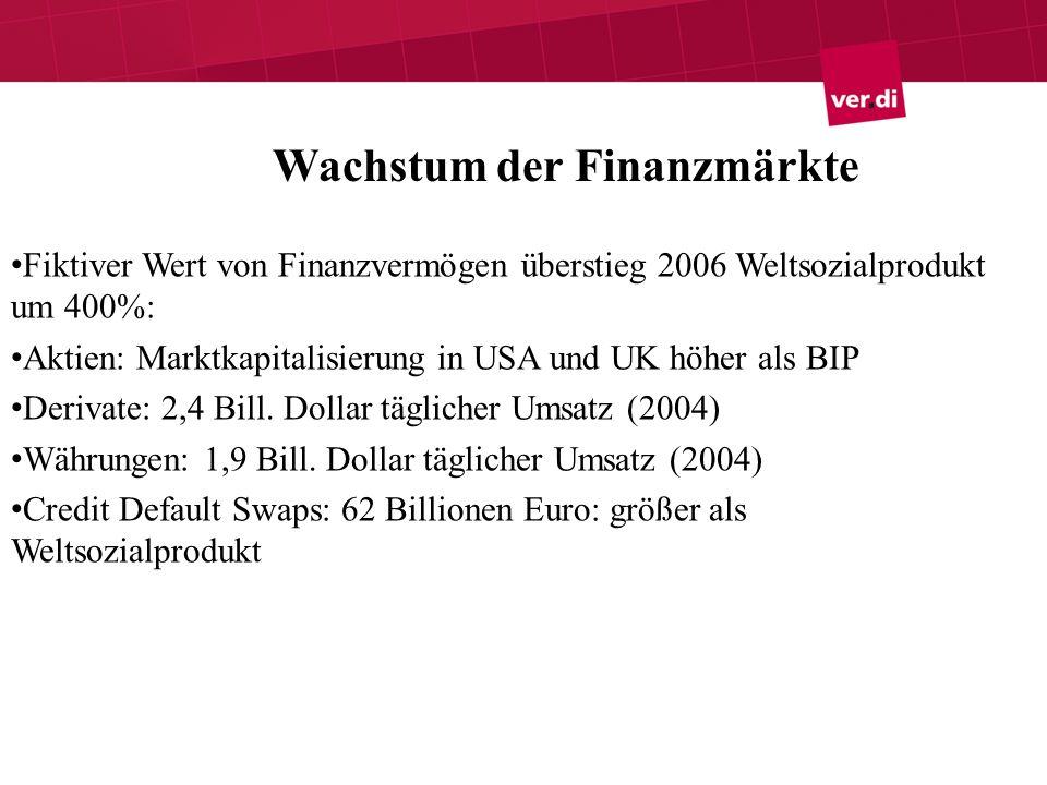 Wachstum der Finanzmärkte