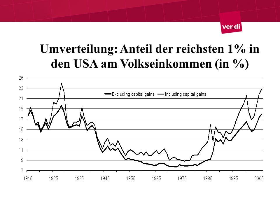 Umverteilung: Anteil der reichsten 1% in den USA am Volkseinkommen (in %)
