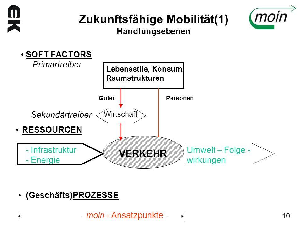 Zukunftsfähige Mobilität(1) Handlungsebenen