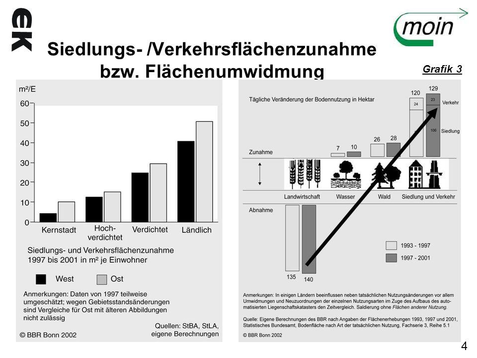Siedlungs- /Verkehrsflächenzunahme bzw. Flächenumwidmung