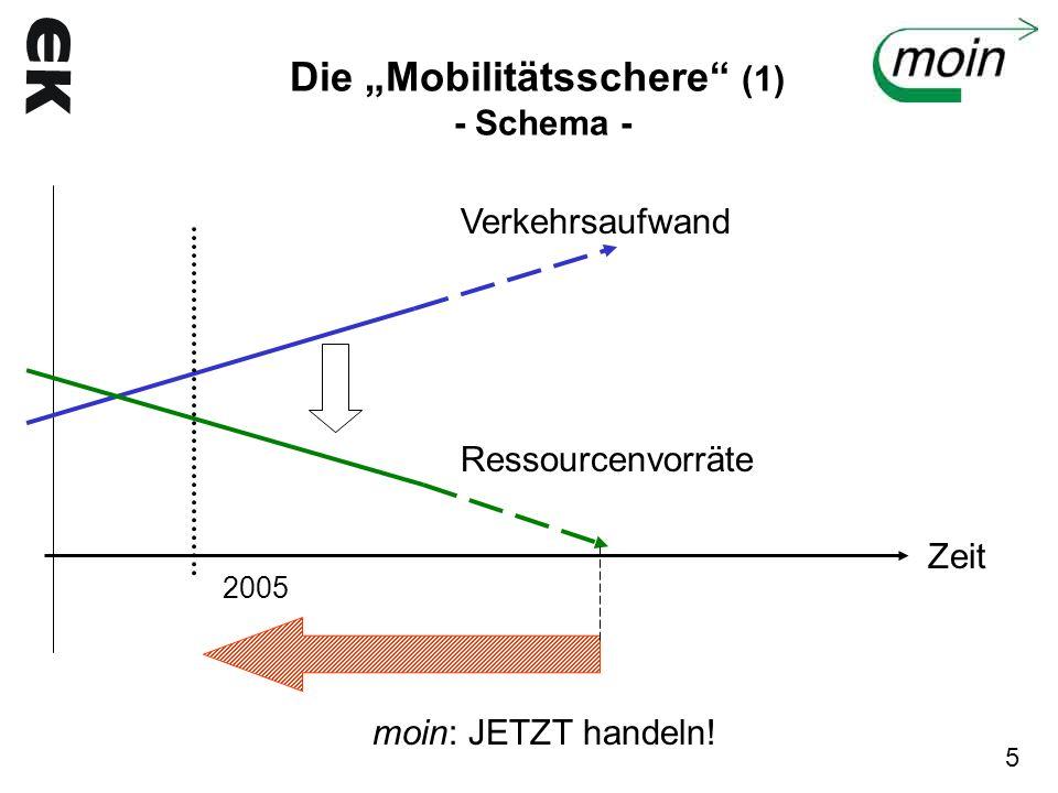"""Die """"Mobilitätsschere (1) - Schema -"""
