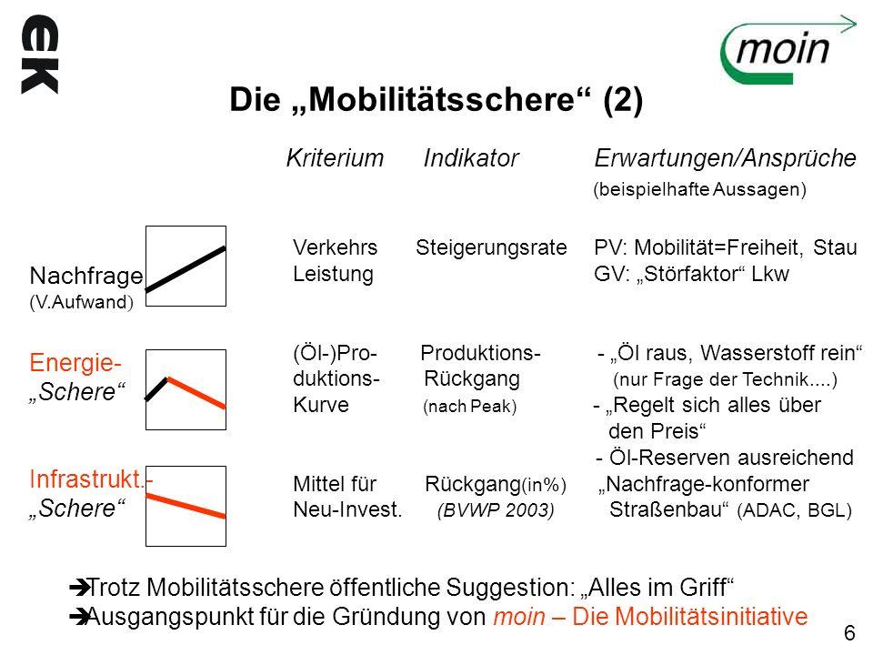 """Die """"Mobilitätsschere (2)"""