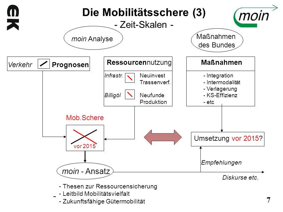Die Mobilitätsschere (3) - Zeit-Skalen -