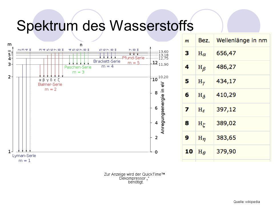 Spektrum des Wasserstoffs