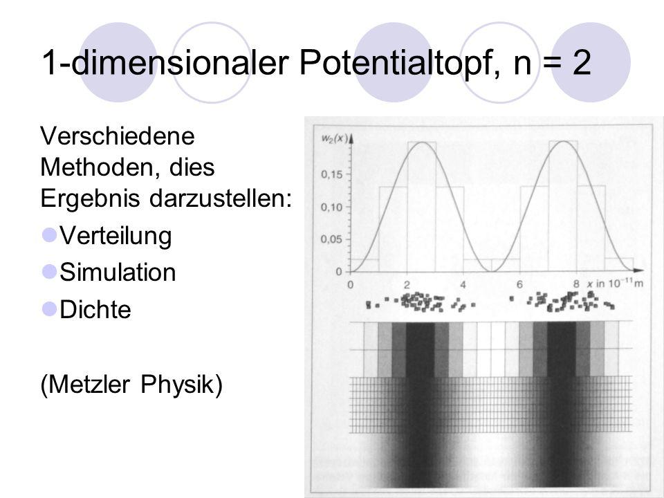 1-dimensionaler Potentialtopf, n = 2